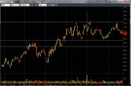 Среднесрочная торговая идея: покупка акций American Tower Corp. (AMT).