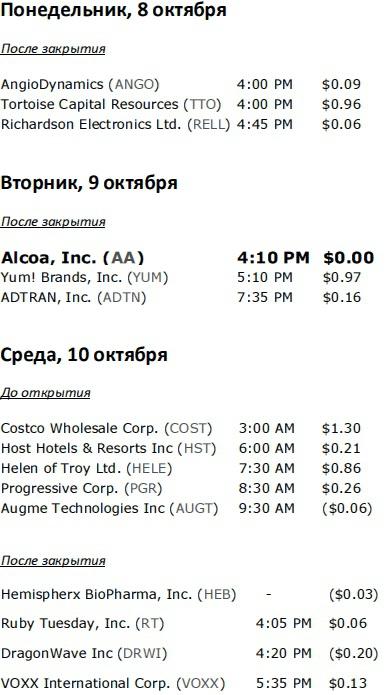 Сезон отчетов начинается: Превью и расписание отчетов компаний США на неделю