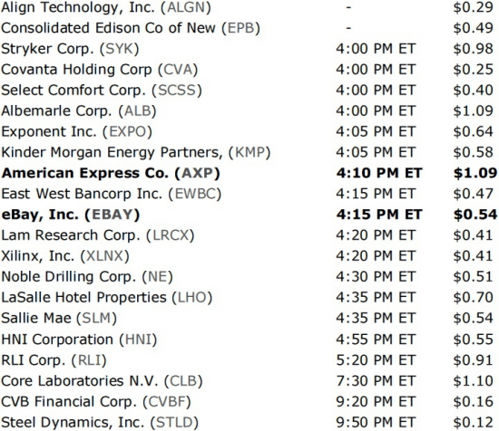 Сезон отчетов стартовал: календарь отчетов компаний США на неделю 15-19 октября.
