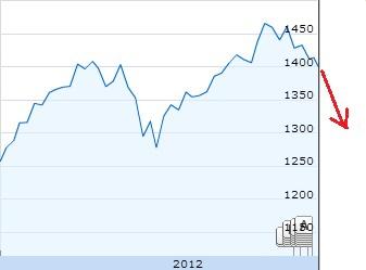 Barclays понижает прогноз по индексу S&P 500 до 1325 пунктов к концу года.