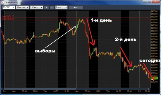 Рынок изменился после выборов: третий день и третья подряд расподажа