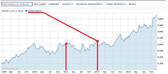 Инвестиционная покупка Google INC.