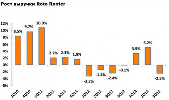 NYSE - CHE: хосписы в цене