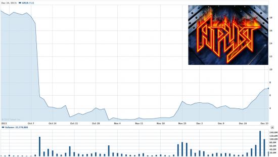 Акции ARIA вырастут вдвое