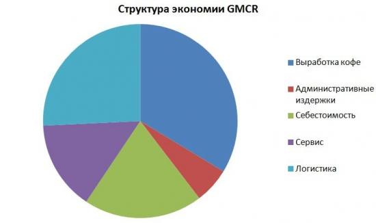 GMСR: потенциал роста на NASDAQ 32%