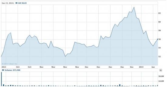 IPO EP ENERGY - мыльный пузырь?