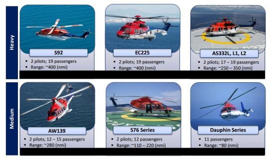 Вертолетные услуги CHC GROUP (NYSE: HELI) выходят на IPO