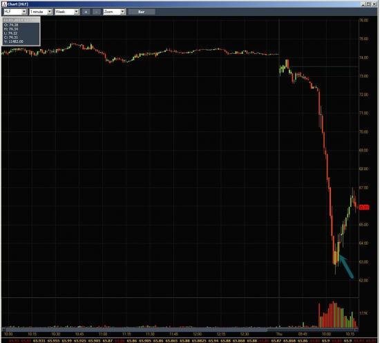 Неделя #2 на Trading Floor с United Traders