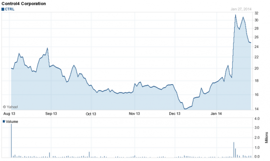 Control 4 может повторить максимумы года у 32.5 доллара - NASDAQ, CTRL