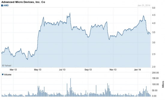 Opporunity: покупать ли акции AMD после падения?