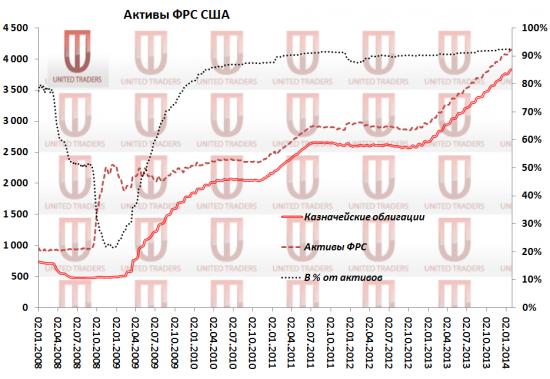 Дефолт США 2014: чем обеспечен доллар?