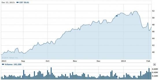 Акции CBT на NYSE вырастут к  60 долларам