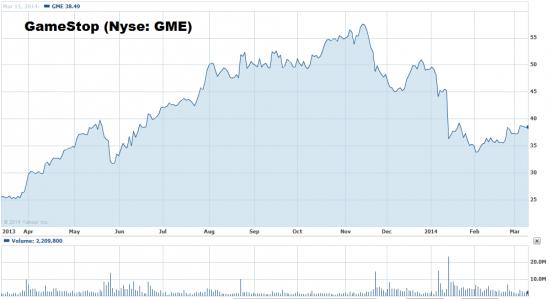 Мечта игромана на  NYSE: Gamestop (GME) ПО 55$
