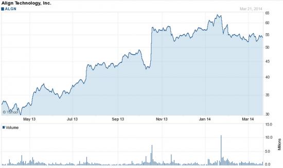 Акции Align Technology превысят 60 долларов - NASDAQ, ALGN