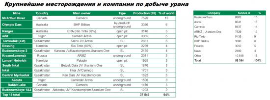 Акции производителей обогащенного урана на  NYSE сильно недооценены