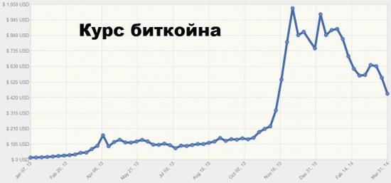 Второе поколение криптовалют:  NEXTCOIN движется на смену биткоину