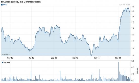 Акции BPZ на NYSE могут вырасти к 5,5 доллара