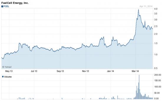 Акции FCEL на NASDAQ нацелятся на 4,74 даллара