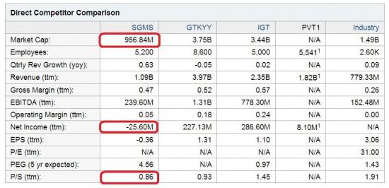 Акции SGMS на NASDAQ могут вырасти к 22 долларам