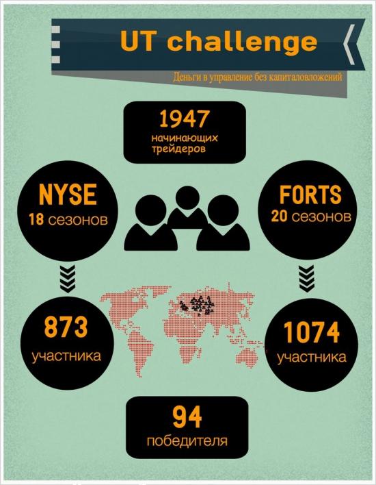 UT challenge - полезная инфографика