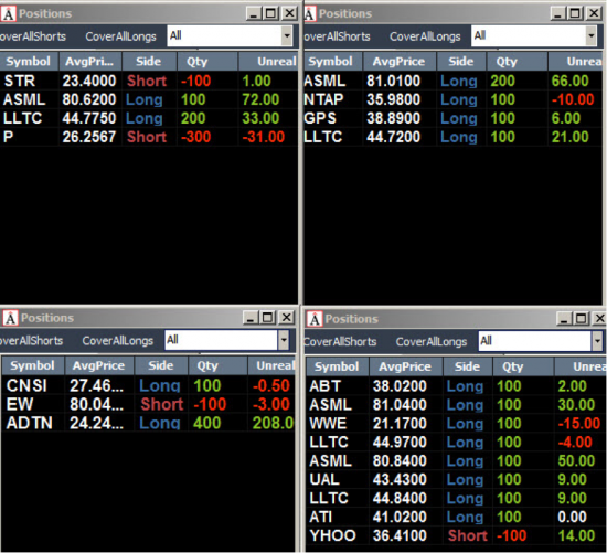 Неделя №13на Trading Floor с United Traders