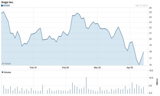 Космические услуги GTO делают акции GOGO на NASDAQ недооцененными
