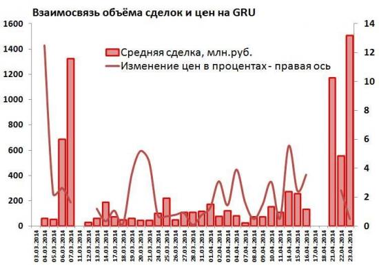 Чем вызван провал GRU на Санкт-Петербургской бирже vs. фьючерсов CME?