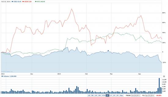 Акции CREE на NASDAQ могу вырасти на 25%