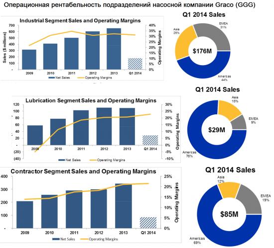 На NYSE главный плюс акций GGG - прочность насосов и точность распылителей