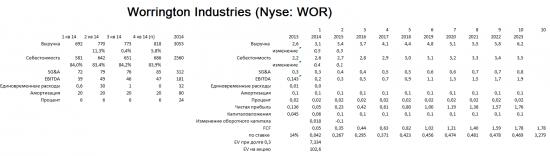 WOR может подняться на Nyse на 44%