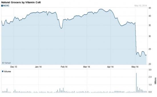 Еда в США: на NYSE начинаются покупки акций NGVC с целью 28$