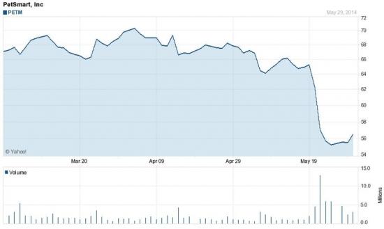 Смышленые псы на NASDAQ сильно недооценены