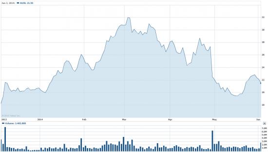 Купить 50%-ный рост акций AUXL на NASDAQ - американское народное средство от импотенции