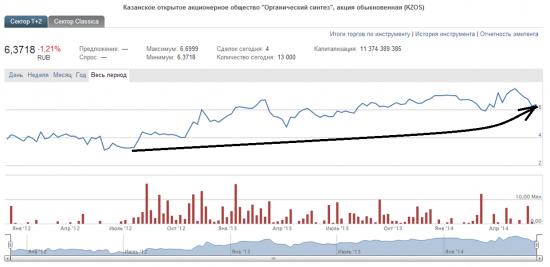 Дивидендные акции 2014 на российском фондовом рынке