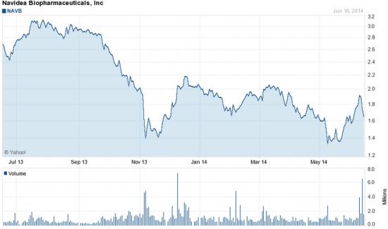 Акции NAVB на NYSE должны быть по 3$