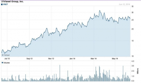 VNET на NASDAQ вырастет на 35%