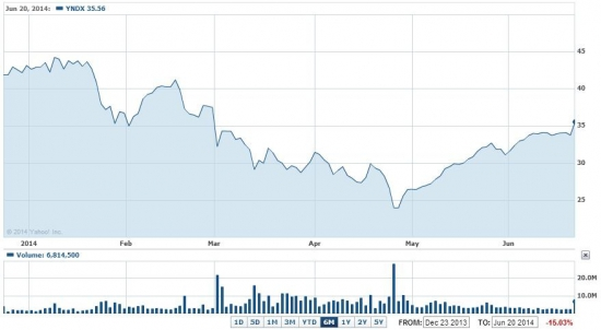 Купить акции Яндекса на NASDAQ можно будет по полсотни долларов за расписку