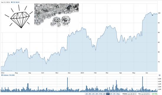 Акции TIFFANY пора продавать с первой целью 95$ (P/E 22X)
