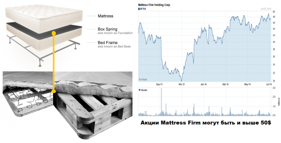 Матрасы не спят: акции MFRM в состоянии пробить 50$