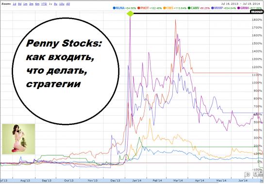 Фундаментальный анализ Penny Stocks