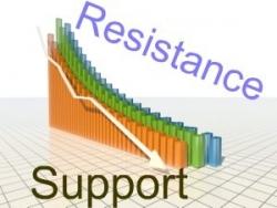 Уровни поддержки и сопротивления: новый взгляд