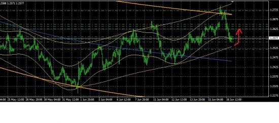EUR_USD Часовой график