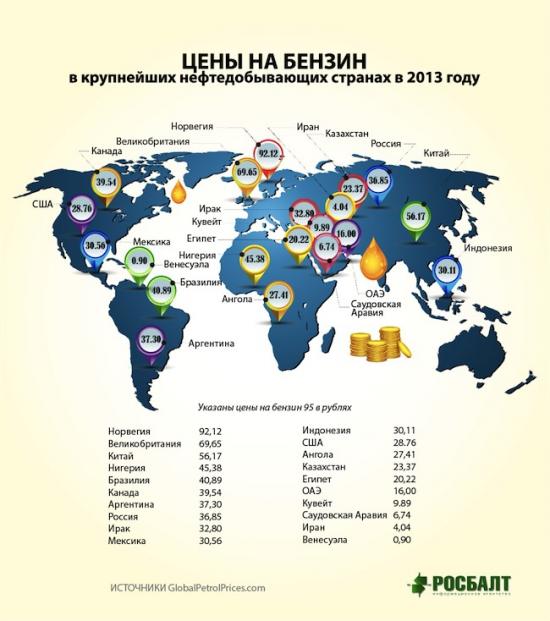 Сколько стоит бензин в странах, где есть нефть