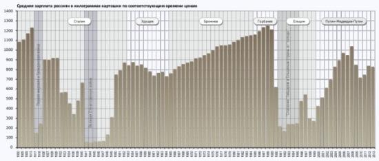 Средняя зарплата россиян за 113 лет