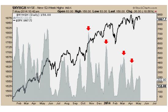 ВНИМАНИЕ! Американский рынок развернулся! остается малость... - взгляд на неделю от vanutar