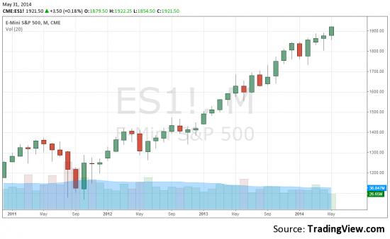 Амеры доиграли свой пятилетний тренд?! или взгляд на рынок от vanutar в биржевом журнале WallStreet 20|14