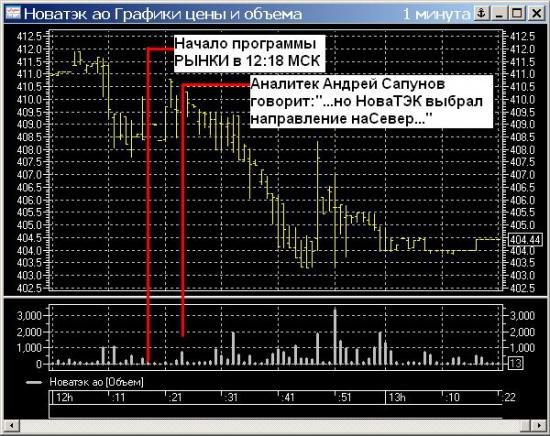 Как рынок внутри дня издевается над аналитеками :))) (Свежак от РБК)