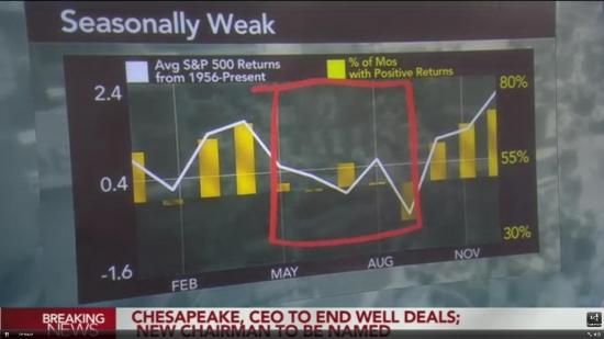 Сезонное снижение рынков (выборка с 1956-го года): свежак с канала Bloomberg TV US