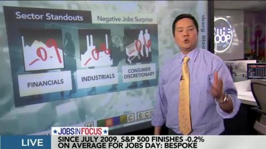 Ловите симпу от Bloomberg TV US :))) размер сюрпризов от US NFP :)))