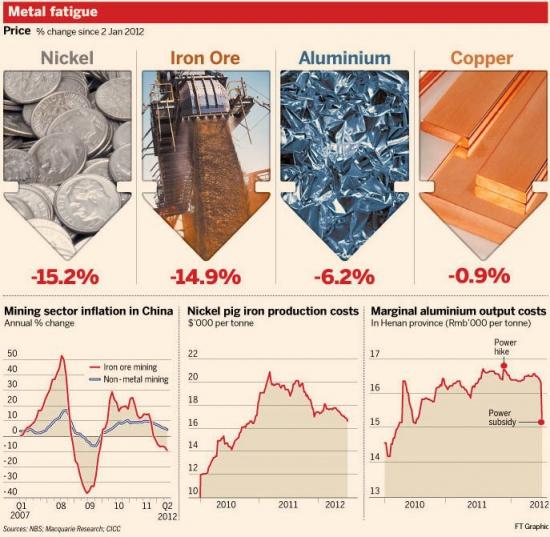 Как Вам цены на металлы ???